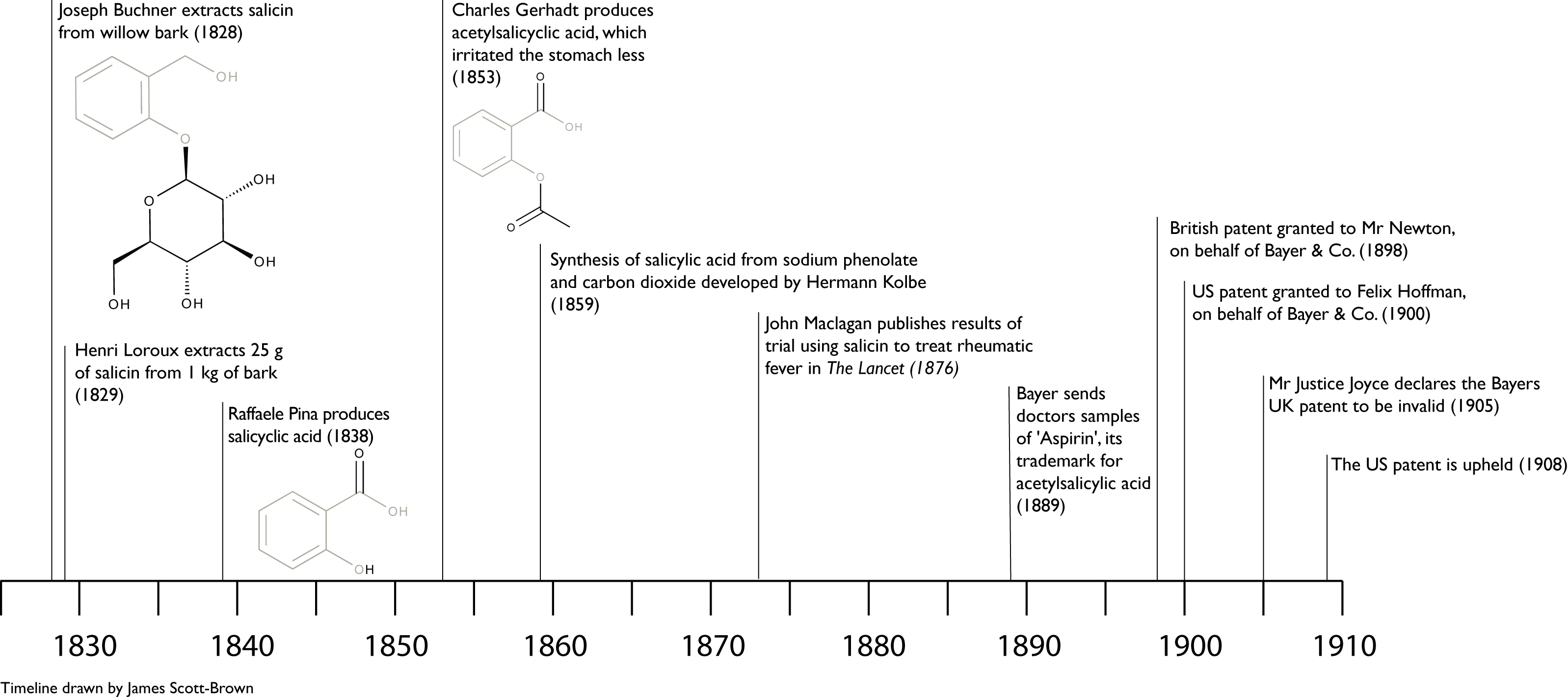 aspirin history and uses Aspirin is the most widely used over-the-counter drug in the world the average tablet contains about 325 milligrams of the active ingredient acetylsalicylic acid with an inert binding material such as starch aspirin is used to relieve pain, reduce inflammation, and lower fever aspirin .